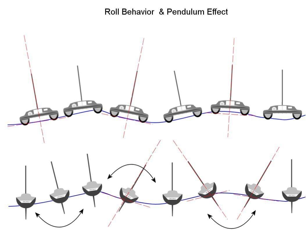 Catamaran-Roll-Stability