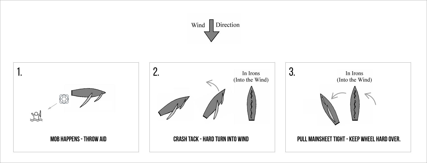 mob-steps-diagram.png